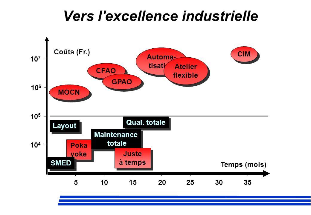 Vers l'excellence industrielle 5101520253035 Poka yoke Poka yoke Qual. totale Layout Coûts (Fr.) Temps (mois) SMED CIM CFAO 510152025 10 4 10 5 10 6 1