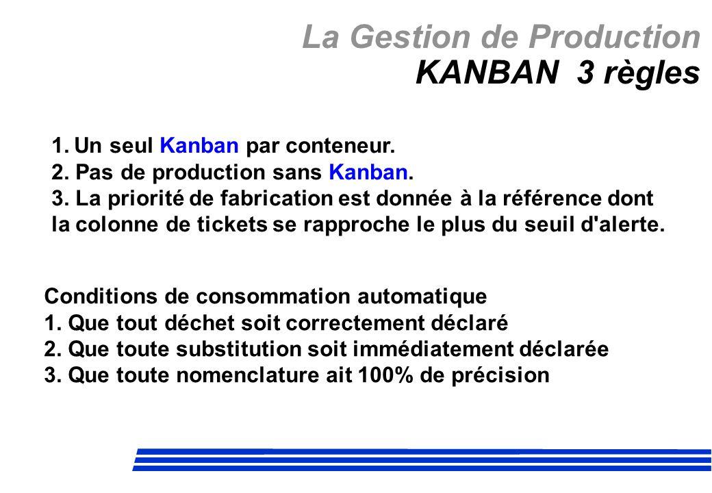La Gestion de Production KANBAN 3 règles 1. Un seul Kanban par conteneur. 2. Pas de production sans Kanban. 3. La priorité de fabrication est donnée à