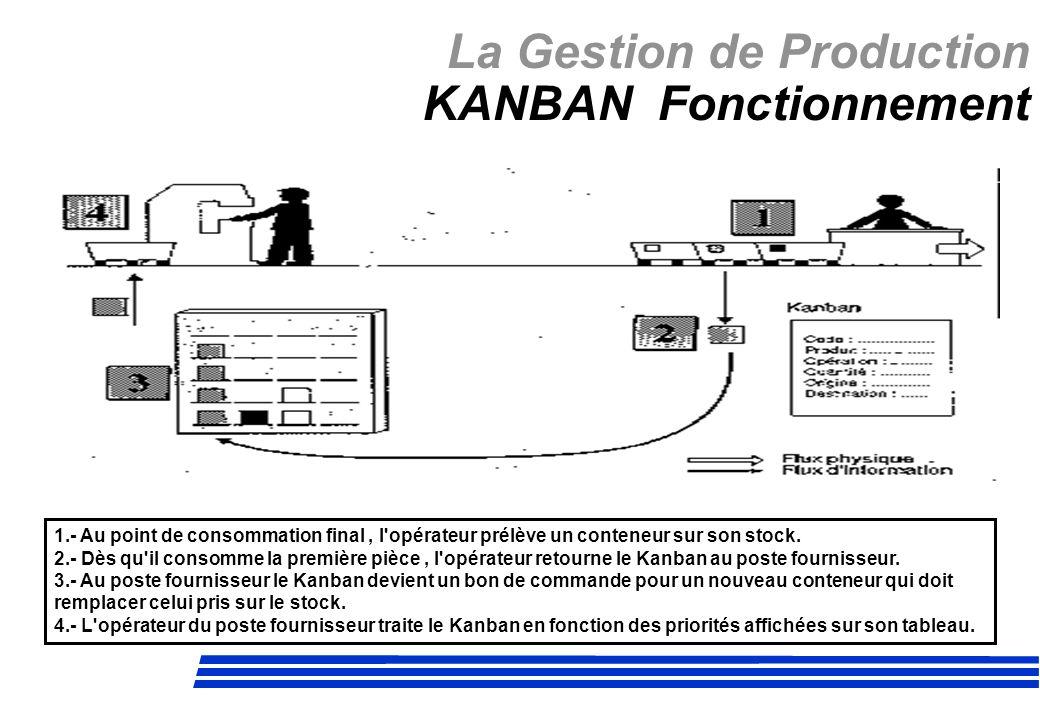 La Gestion de Production KANBAN Fonctionnement 1.- Au point de consommation final, l'opérateur prélève un conteneur sur son stock. 2.- Dès qu'il conso