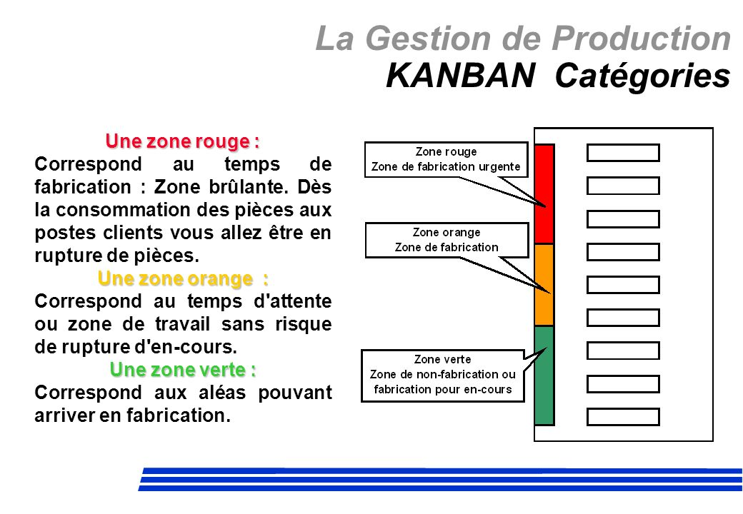 La Gestion de Production KANBAN Catégories Une zone rouge : Correspond au temps de fabrication : Zone brûlante. Dès la consommation des pièces aux pos