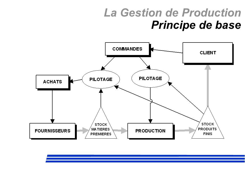 La Gestion de Production KANBAN Catégories Une zone rouge : Correspond au temps de fabrication : Zone brûlante.