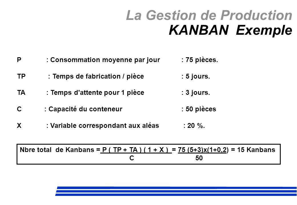 La Gestion de Production KANBAN Exemple P : Consommation moyenne par jour: 75 pièces. TP : Temps de fabrication / pièce : 5 jours. TA : Temps d'attent