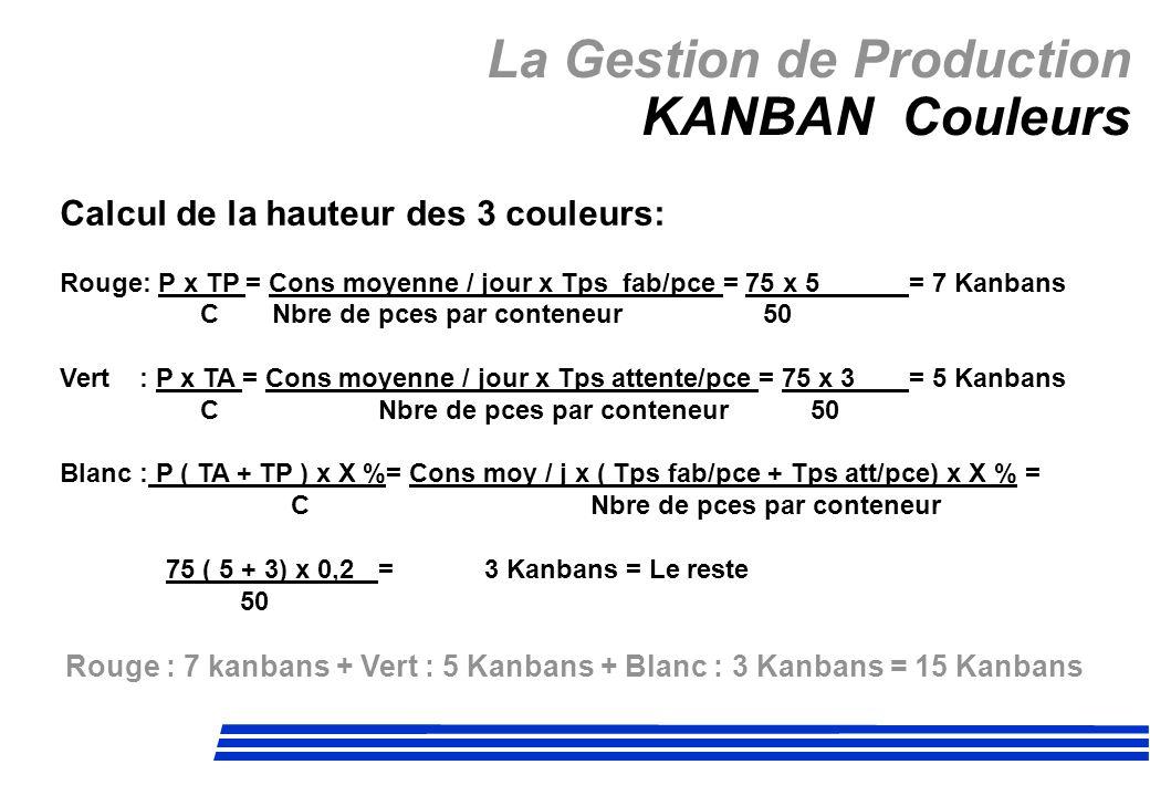 La Gestion de Production KANBAN Couleurs Calcul de la hauteur des 3 couleurs: Rouge: P x TP = Cons moyenne / jour x Tps fab/pce = 75 x 5 = 7 Kanbans C