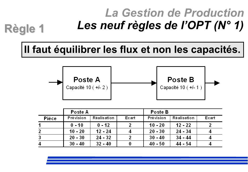 La Gestion de Production Les neuf règles de lOPT (N° 1) Il faut équilibrer les flux et non les capacités. Règle 1