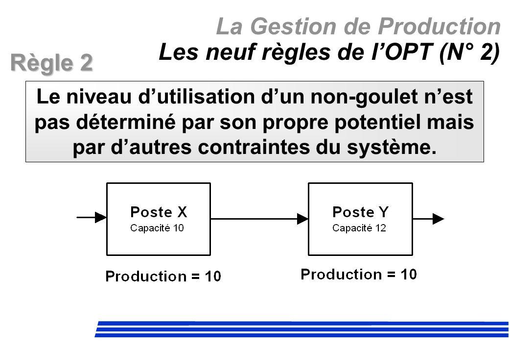 La Gestion de Production Les neuf règles de lOPT (N° 2) Le niveau dutilisation dun non-goulet nest pas déterminé par son propre potentiel mais par dau