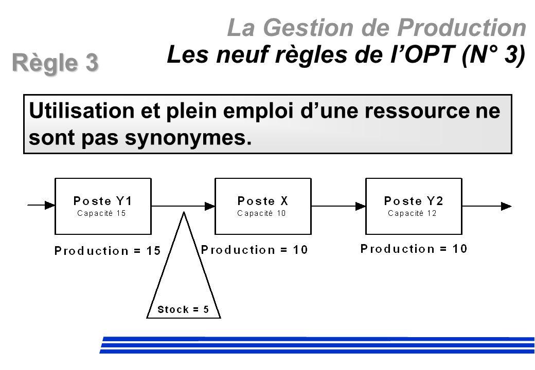 La Gestion de Production Les neuf règles de lOPT (N° 3) Règle 3 Utilisation et plein emploi dune ressource ne sont pas synonymes.
