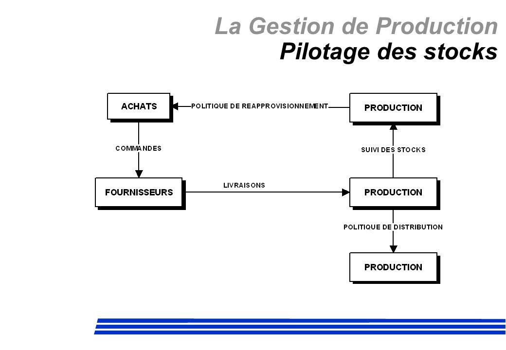La Gestion de Production JAT KANBAN Paramètres Grandeur du lot.
