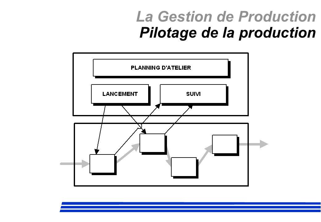 La Gestion de Production JAT Calcul du nombre de KANBANS P : Consommation moyenne par jour.