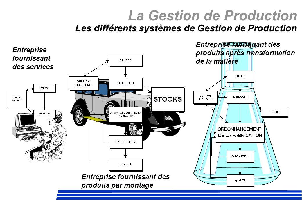 La Gestion de Production Les différents systèmes de Gestion de Production Entreprise fournissant des services Entreprise fournissant des produits par