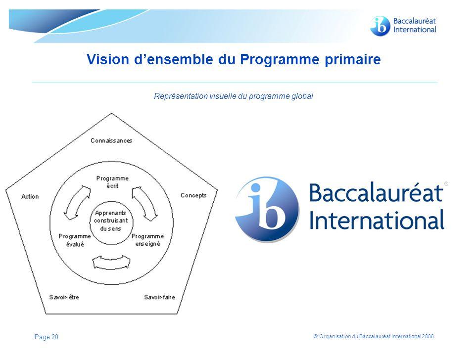 © Organisation du Baccalauréat International 2008 Vision densemble du Programme primaire Représentation visuelle du programme global Page 20