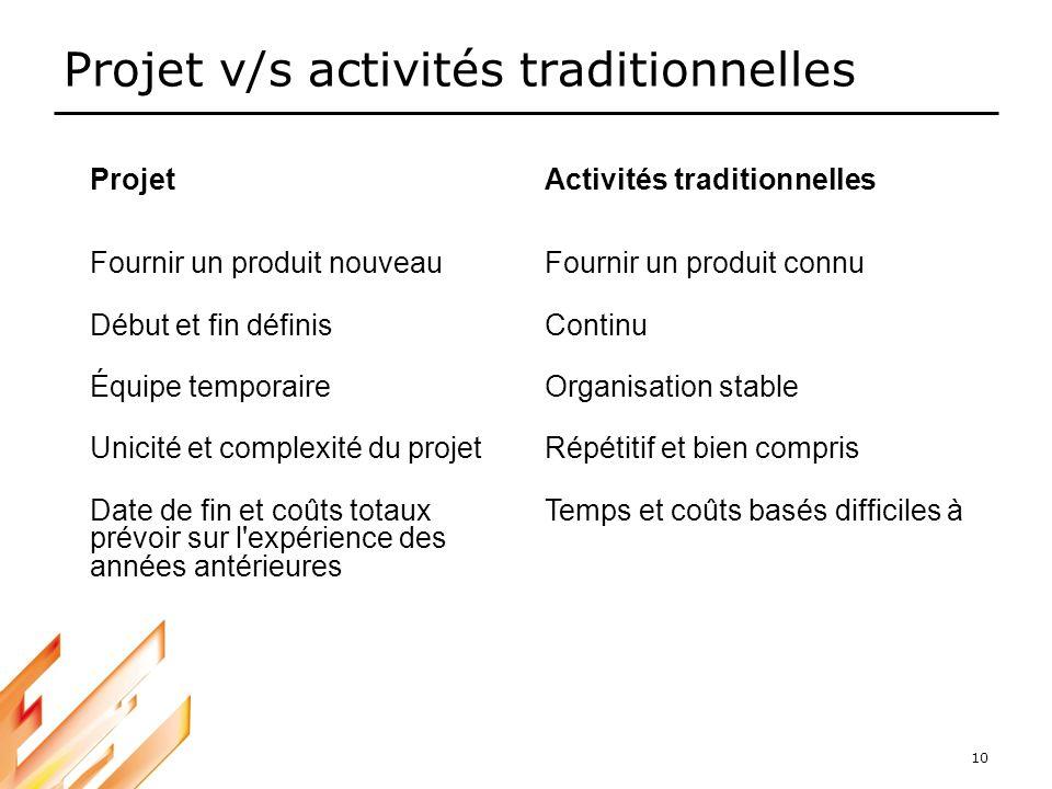 10 Projet v/s activités traditionnelles ProjetActivités traditionnelles Fournir un produit nouveauFournir un produit connu Début et fin définisContinu