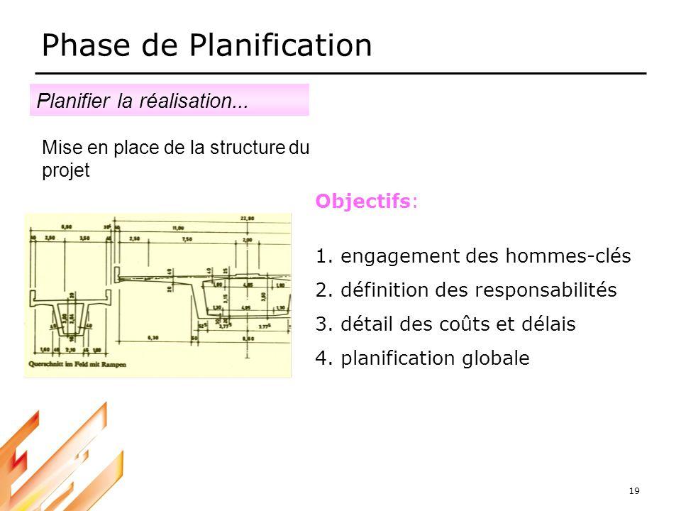 19 Phase de Planification Mise en place de la structure du projet Objectifs: 1.engagement des hommes-clés 2.définition des responsabilités 3.détail de
