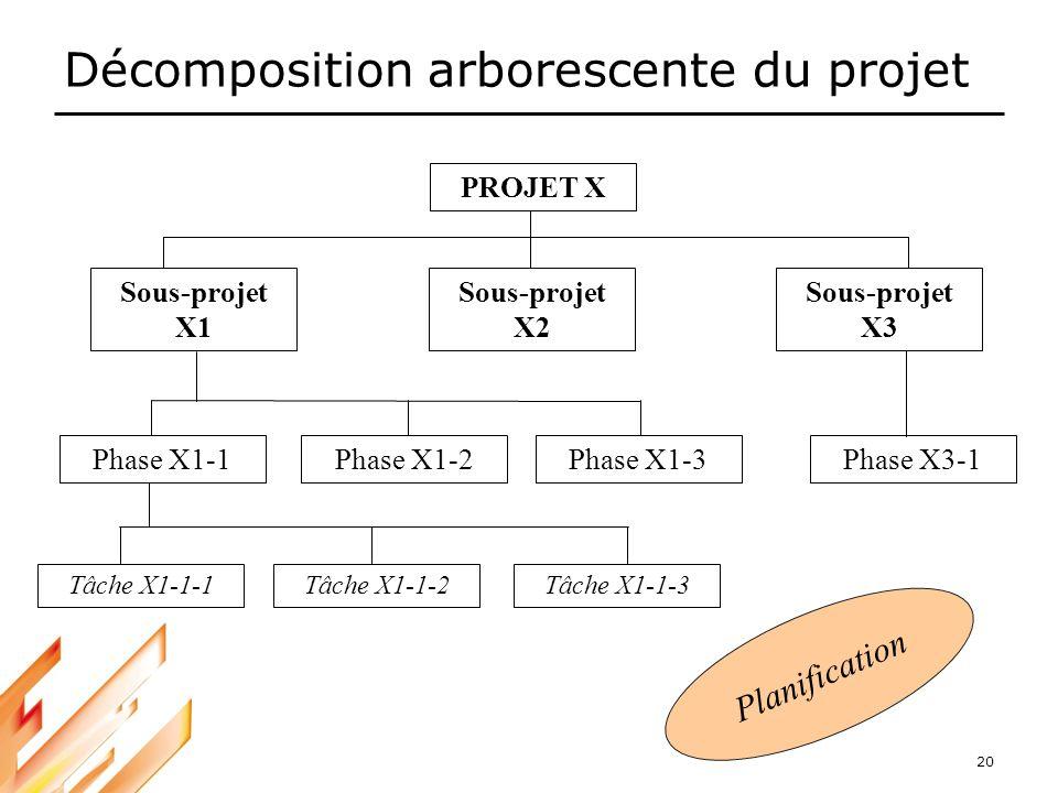 20 Décomposition arborescente du projet PROJET X Sous-projet X1 Sous-projet X2 Sous-projet X3 Phase X1-1Phase X1-2Phase X1-3Phase X3-1 Tâche X1-1-1Tâc