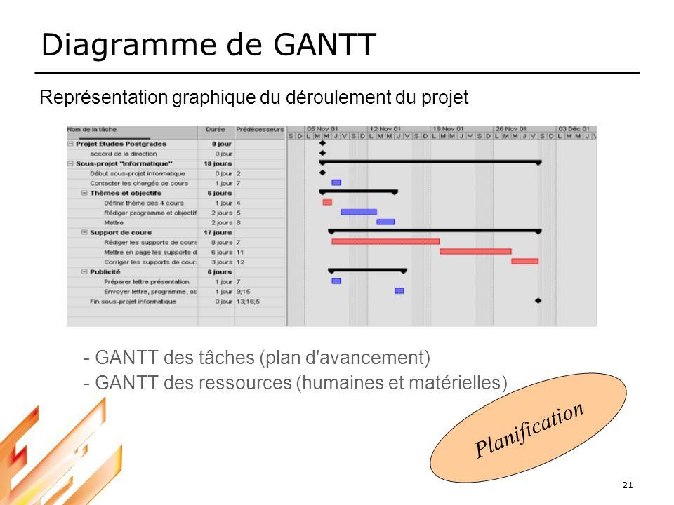 21 Diagramme de GANTT Représentation graphique du déroulement du projet - GANTT des tâches (plan d'avancement) - GANTT des ressources (humaines et mat