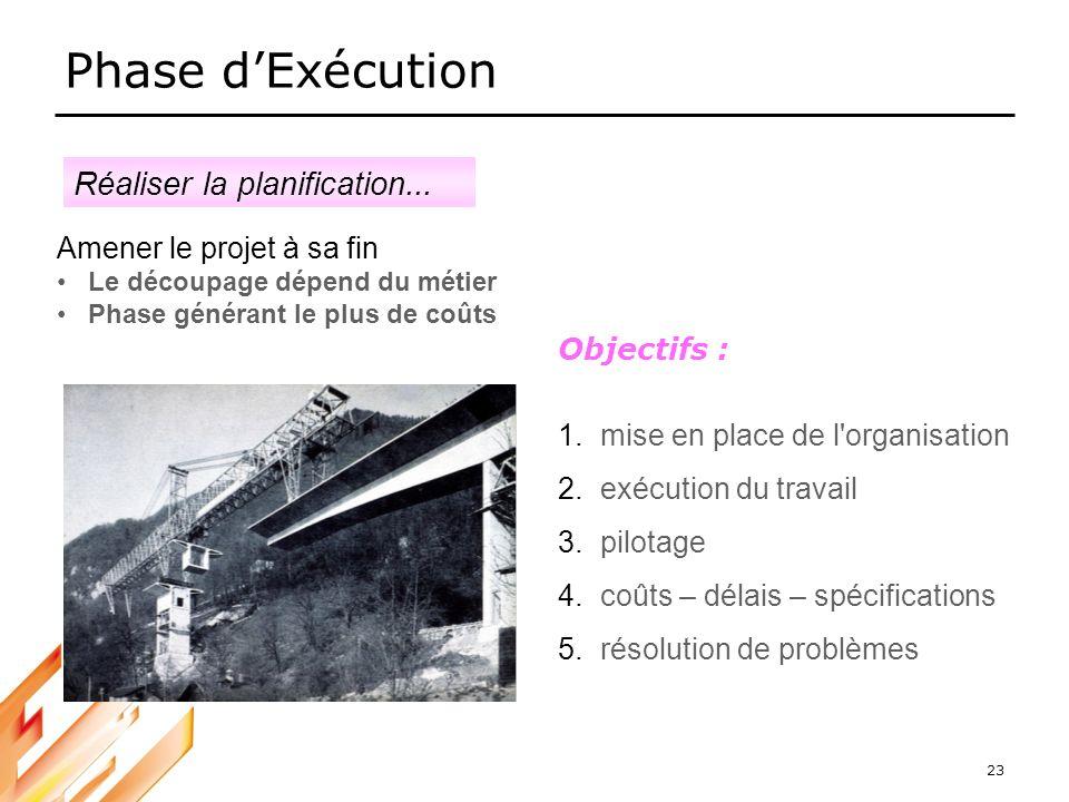23 Phase dExécution Amener le projet à sa fin Le découpage dépend du métier Phase générant le plus de coûts Objectifs : 1.mise en place de l'organisat