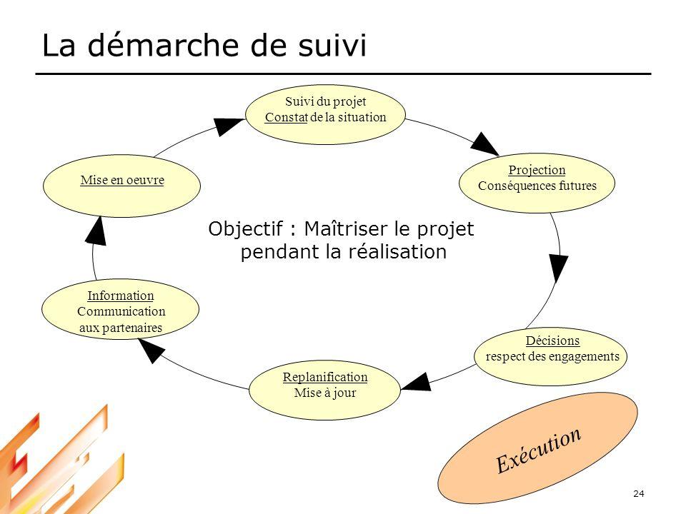 24 La démarche de suivi Suivi du projet Constat de la situation Mise en oeuvre Information Communication aux partenaires Décisions respect des engagem