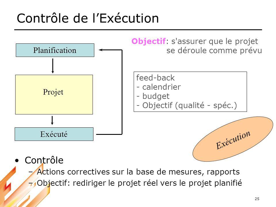 25 Contrôle de lExécution Exécution Contrôle –Actions correctives sur la base de mesures, rapports –Objectif: rediriger le projet réel vers le projet