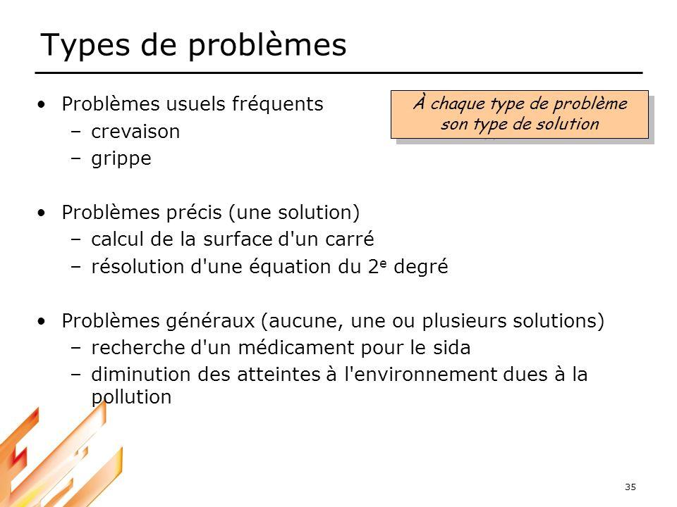 35 Types de problèmes Problèmes usuels fréquents –crevaison –grippe Problèmes précis (une solution) –calcul de la surface d'un carré –résolution d'une