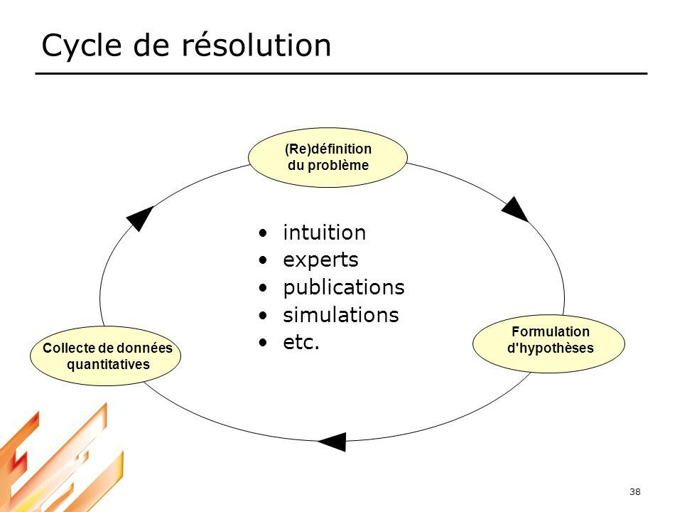 38 Cycle de résolution intuition experts publications simulations etc. (Re)définition du problème Formulation d'hypothèses Collecte de données quantit