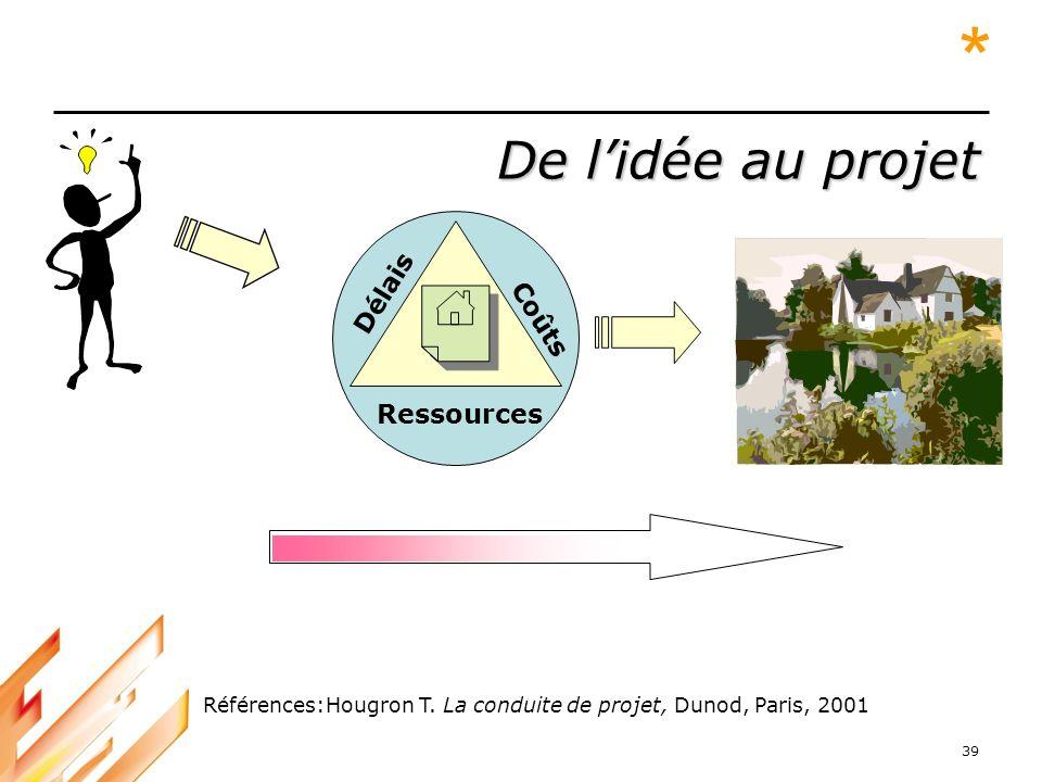 39 De lidée au projet Ressources Délais Coûts Références:Hougron T. La conduite de projet, Dunod, Paris, 2001 *
