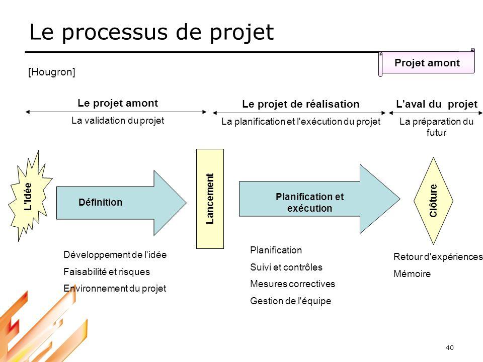 40 Le processus de projet Projet amont Retour d'expériences Mémoire Définition Planification et exécution Clôture Lancement L'idée Développement de l'