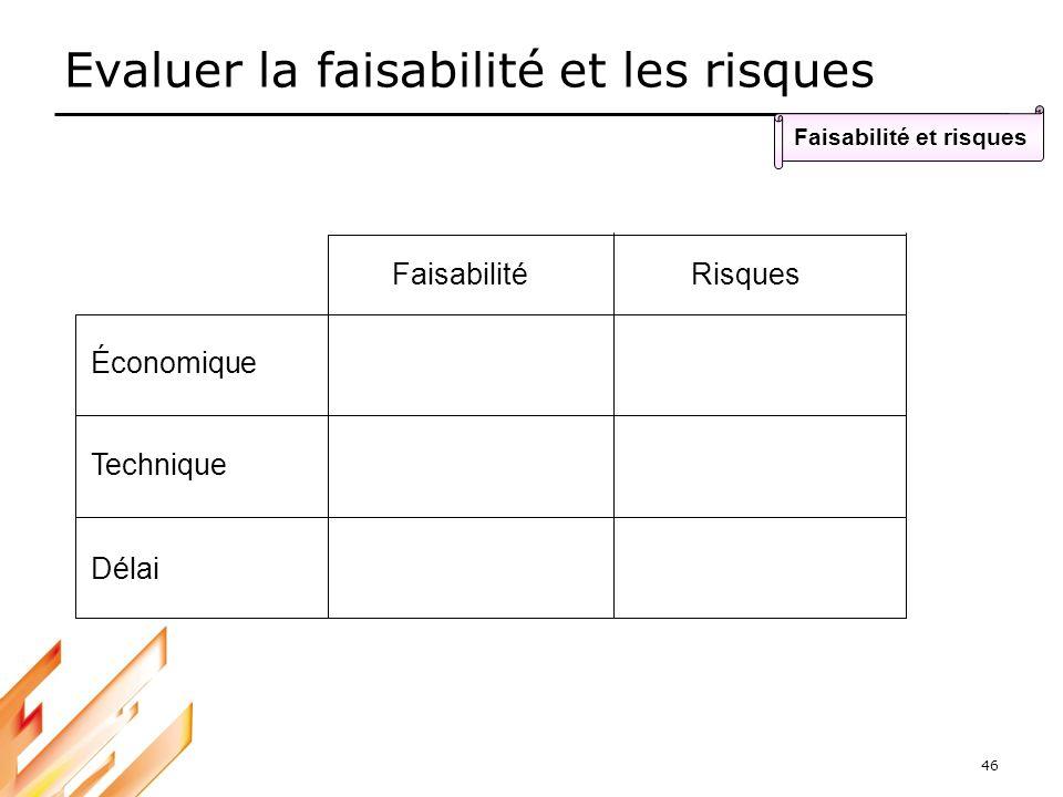46 Evaluer la faisabilité et les risques Faisabilité et risques FaisabilitéRisques Économique Technique Délai