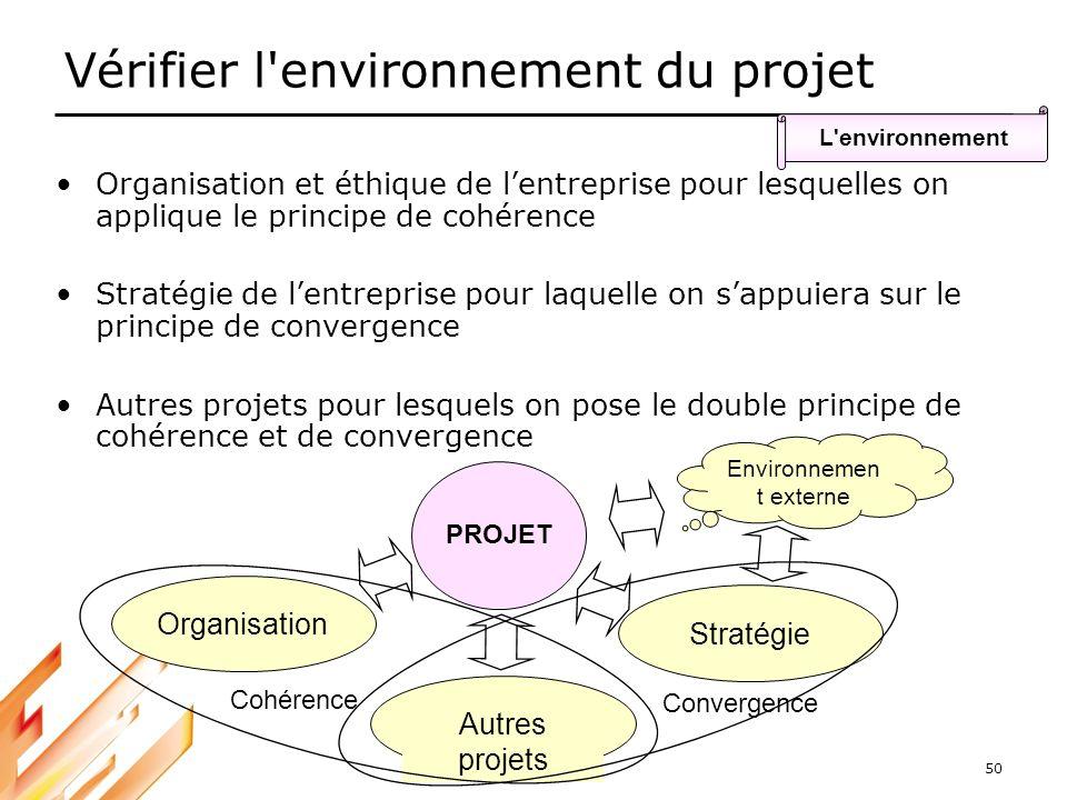 50 Vérifier l'environnement du projet L'environnement Organisation et éthique de lentreprise pour lesquelles on applique le principe de cohérence Stra