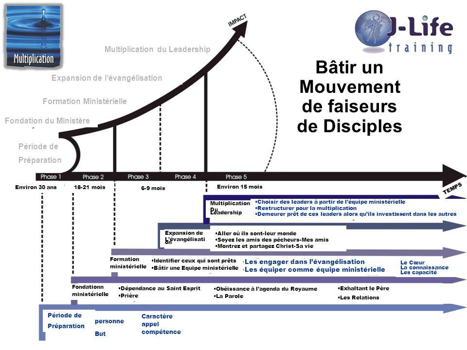 Bâtir un Mouvement de faiseurs de Disciples Multiplication du Leadership Expansion de lévangélisation Formation Ministérielle Fondation du Ministère P