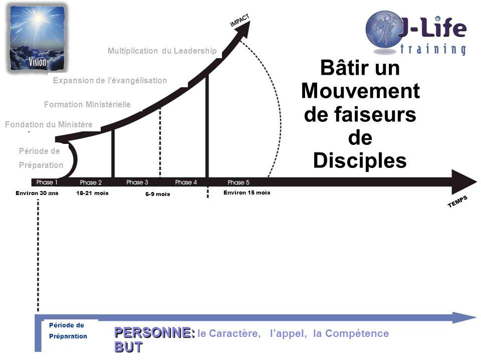 Preparation Period TEMPS Bâtir un Mouvement de faiseurs de Disciples PERSONNE: PERSONNE: le Caractère, lappel, la CompétenceBUT Période de Préparation