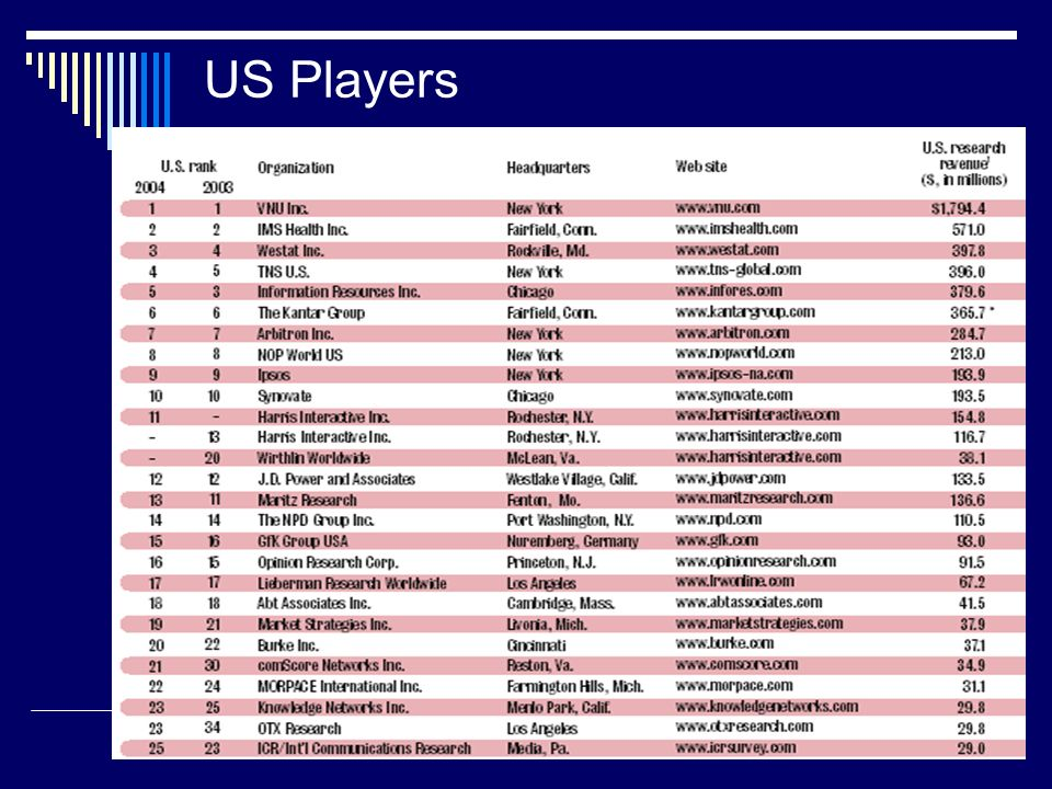 US Players