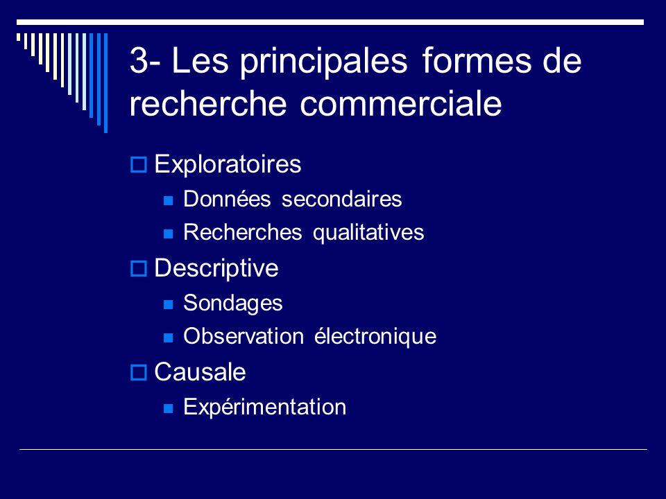 3- Les principales formes de recherche commerciale Exploratoires Données secondaires Recherches qualitatives Descriptive Sondages Observation électron