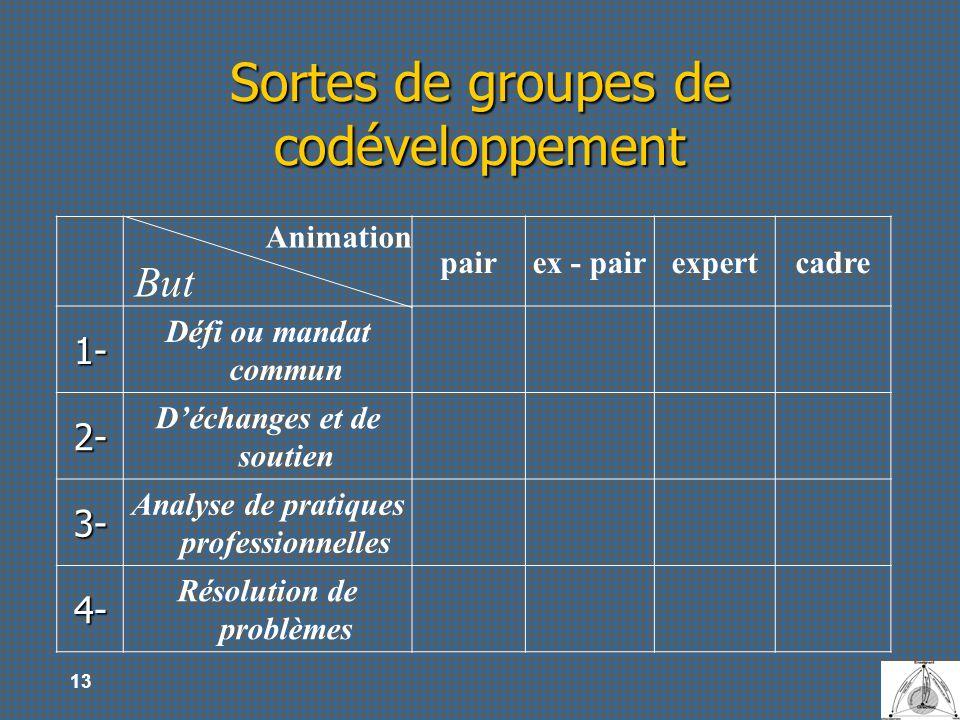 13 Sortes de groupes de codéveloppement Animation But pairex - pairexpertcadre 1- Défi ou mandat commun 2- Déchanges et de soutien 3- Analyse de prati