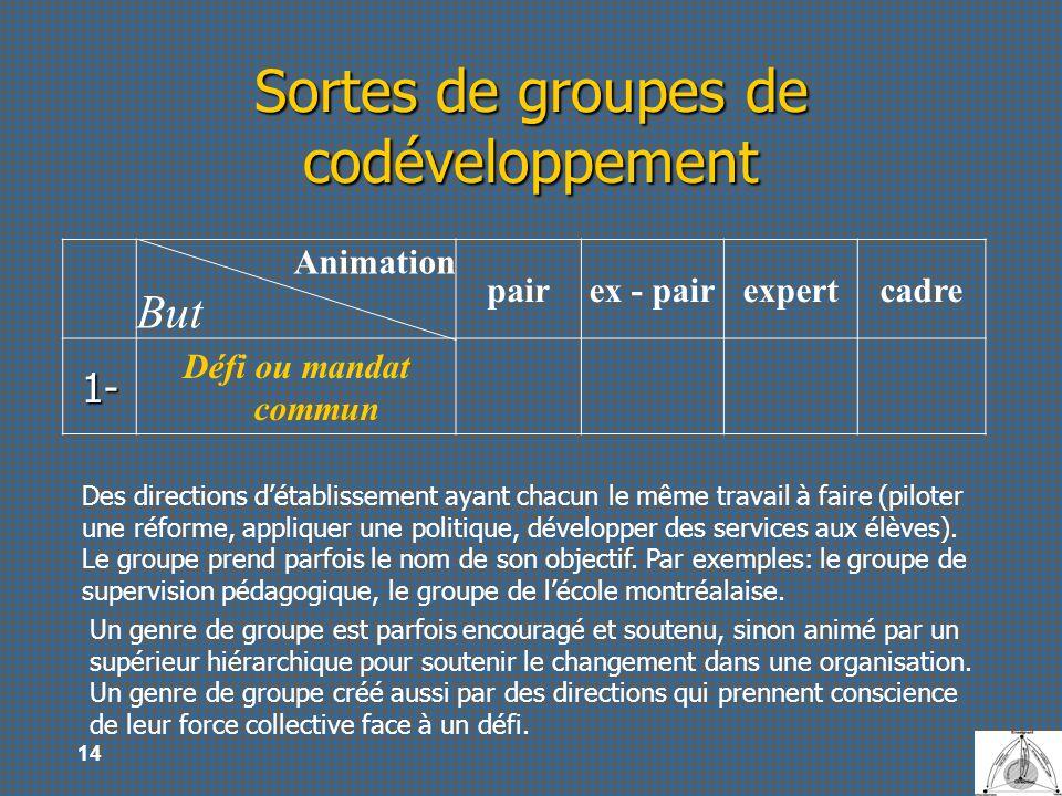 14 Sortes de groupes de codéveloppement Animation But pairex - pairexpertcadre 1- Défi ou mandat commun Des directions détablissement ayant chacun le