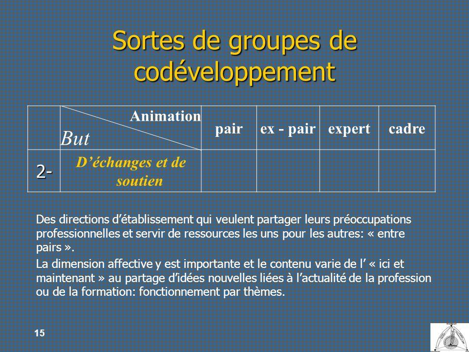 15 Sortes de groupes de codéveloppement Animation But pairex - pairexpertcadre 2- Déchanges et de soutien Des directions détablissement qui veulent pa