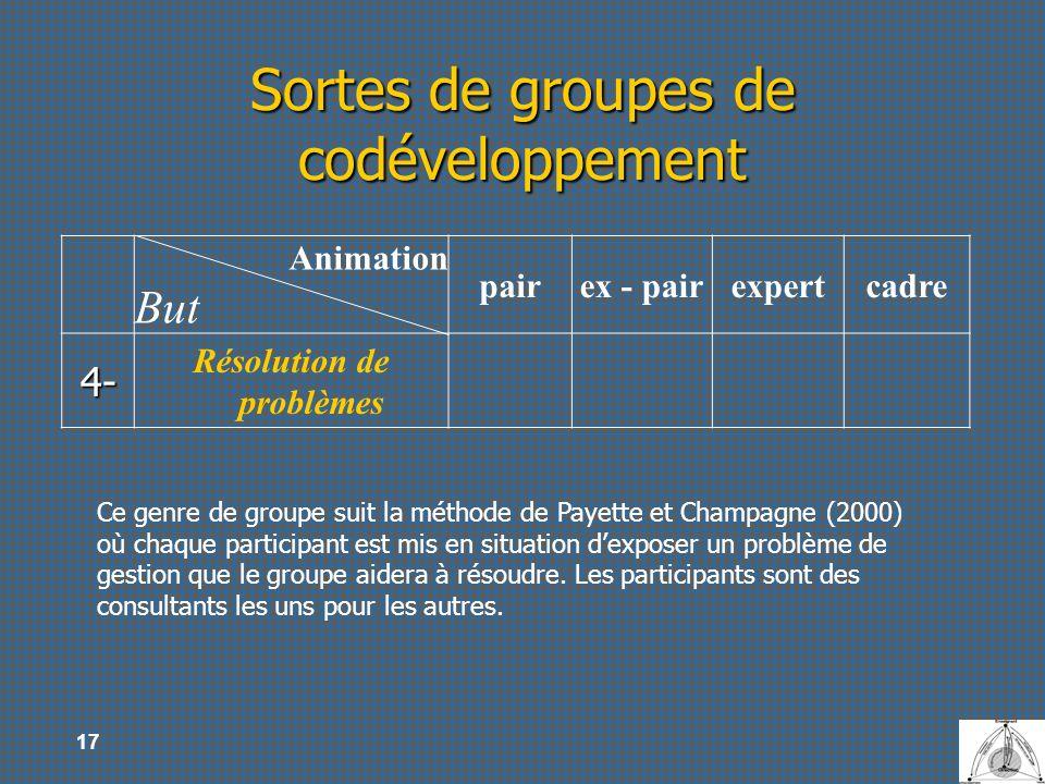 17 Sortes de groupes de codéveloppement Animation But pairex - pairexpertcadre 4- Résolution de problèmes Ce genre de groupe suit la méthode de Payett