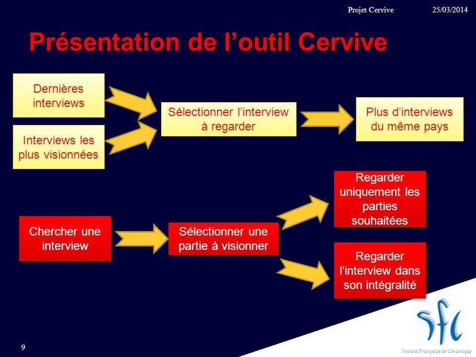 Société Française de Céramique Présentation de loutil Cervive 25/03/2014 9 Projet Cervive Plus dinterviews du même pays Dernières interviews Sélection