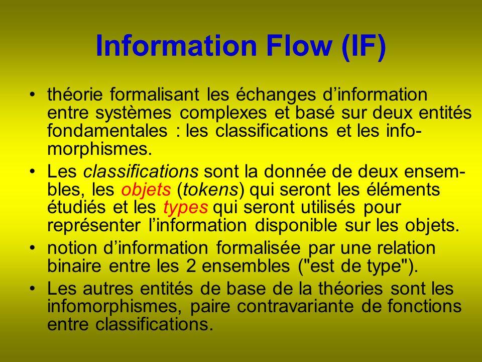 Information Flow (IF) théorie formalisant les échanges dinformation entre systèmes complexes et basé sur deux entités fondamentales : les classifications et les info- morphismes.
