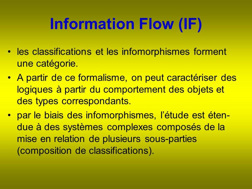 Information Flow (IF) les classifications et les infomorphismes forment une catégorie.
