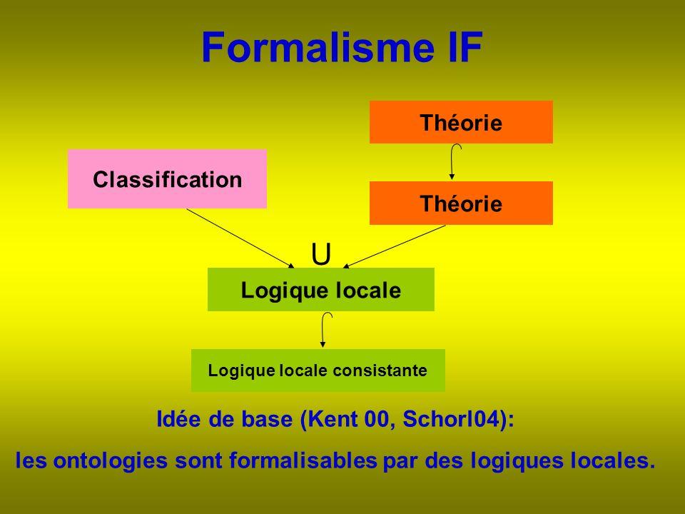 Formalisme IF Idée de base (Kent 00, Schorl04): les ontologies sont formalisables par des logiques locales.
