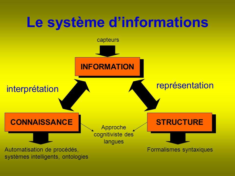 Le système dinformations INFORMATION STRUCTURECONNAISSANCE représentation interprétation Automatisation de procédés, systèmes intelligents, ontologies Formalismes syntaxiques Approche cognitiviste des langues capteurs