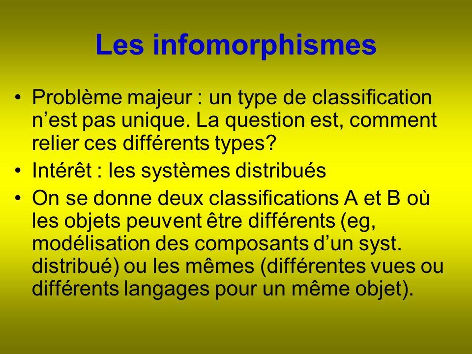 Les infomorphismes Problème majeur : un type de classification nest pas unique.