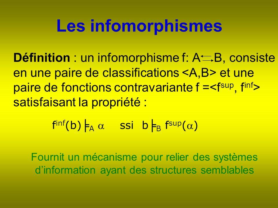 Les infomorphismes Définition : un infomorphisme f: A B, consiste en une paire de classifications et une paire de fonctions contravariante f = satisfaisant la propriété : f inf (b) A ssi b B f sup () Fournit un mécanisme pour relier des systèmes dinformation ayant des structures semblables