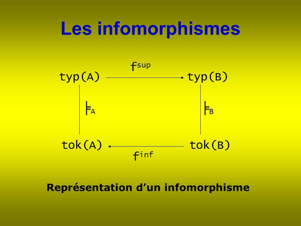 Les infomorphismes typ(A)typ(B) tok(A)tok(B) A B f sup f inf Représentation dun infomorphisme