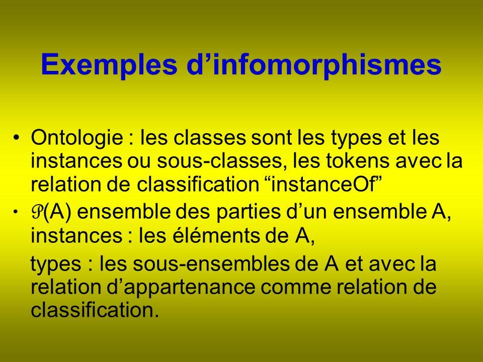 Exemples dinfomorphismes Ontologie : les classes sont les types et les instances ou sous-classes, les tokens avec la relation de classification instanceOf P (A) ensemble des parties dun ensemble A, instances : les éléments de A, types : les sous-ensembles de A et avec la relation dappartenance comme relation de classification.