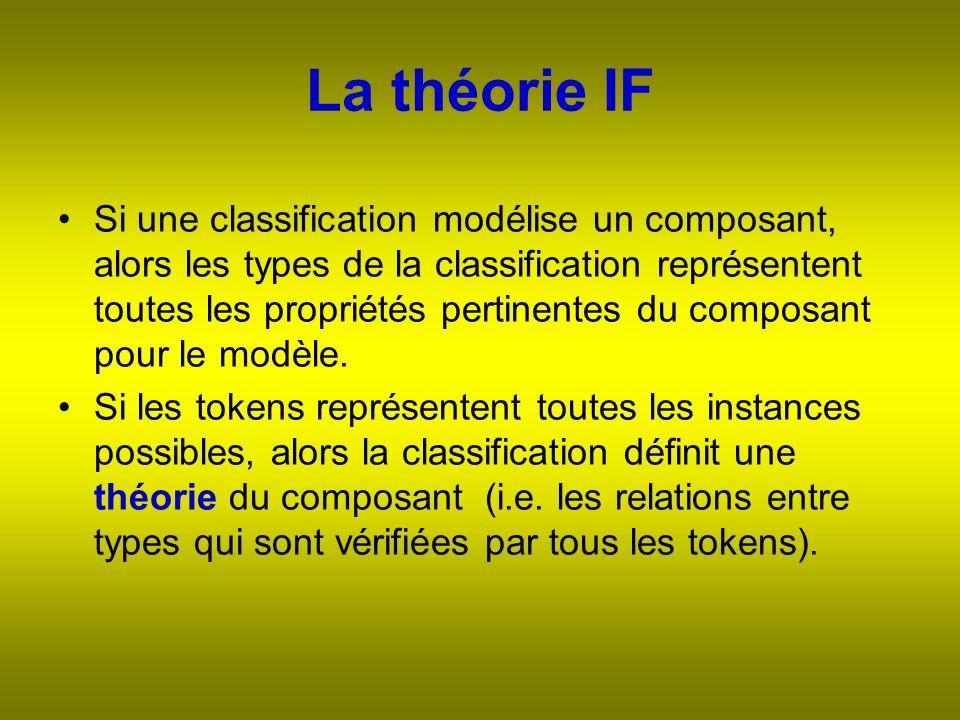 La théorie IF Si une classification modélise un composant, alors les types de la classification représentent toutes les propriétés pertinentes du composant pour le modèle.