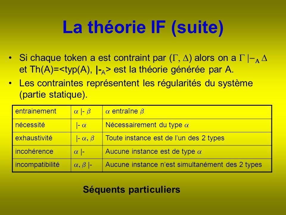 La théorie IF (suite) Si chaque token a est contraint par ( ) alors on a et Th(A)= est la théorie générée par A.
