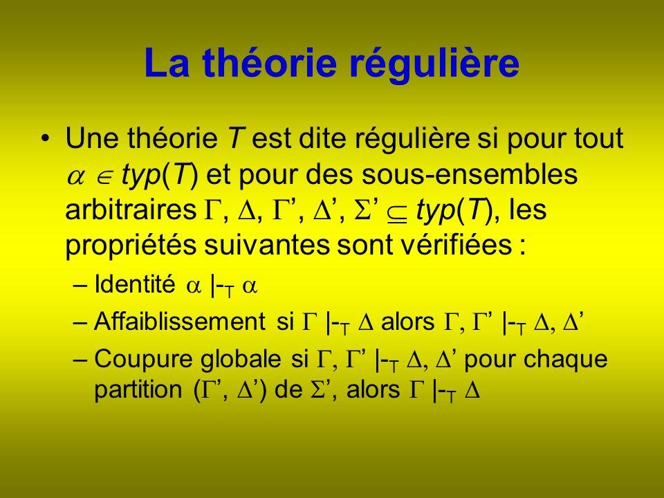 La théorie régulière Une théorie T est dite régulière si pour tout typ(T) et pour des sous-ensembles arbitraires,,,, typ(T), les propriétés suivantes sont vérifiées : –Identité |- T –Affaiblissement si |- T alors |- T –Coupure globale si |- T pour chaque partition (, ) de, alors |- T
