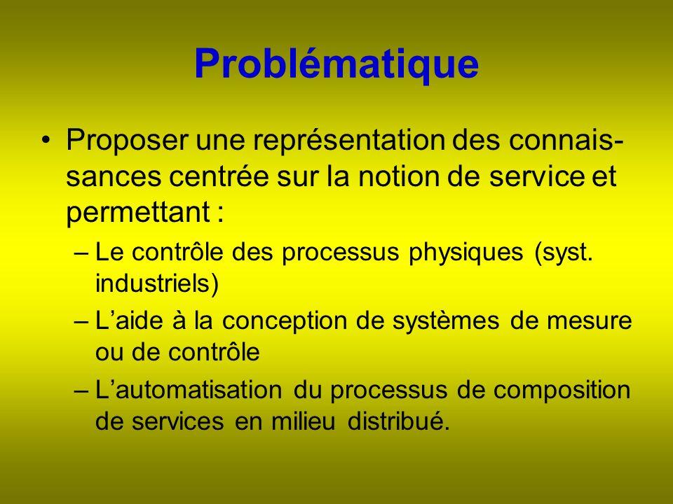 Problématique Proposer une représentation des connais- sances centrée sur la notion de service et permettant : –Le contrôle des processus physiques (syst.