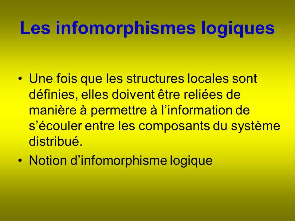 Les infomorphismes logiques Une fois que les structures locales sont définies, elles doivent être reliées de manière à permettre à linformation de sécouler entre les composants du système distribué.