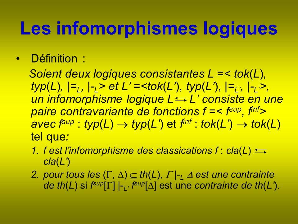 Les infomorphismes logiques Définition : Soient deux logiques consistantes L = et L =, un infomorphisme logique L L consiste en une paire contravariante de fonctions f = avec f sup : typ(L) typ(L) et f inf : tok(L) tok(L) tel que: 1.f est linfomorphisme des classications f : cla(L) cla(L) 2.pour tous les (, ) th(L), |- L est une contrainte de th(L) si f sup [ ] |- L f sup [ ] est une contrainte de th(L).